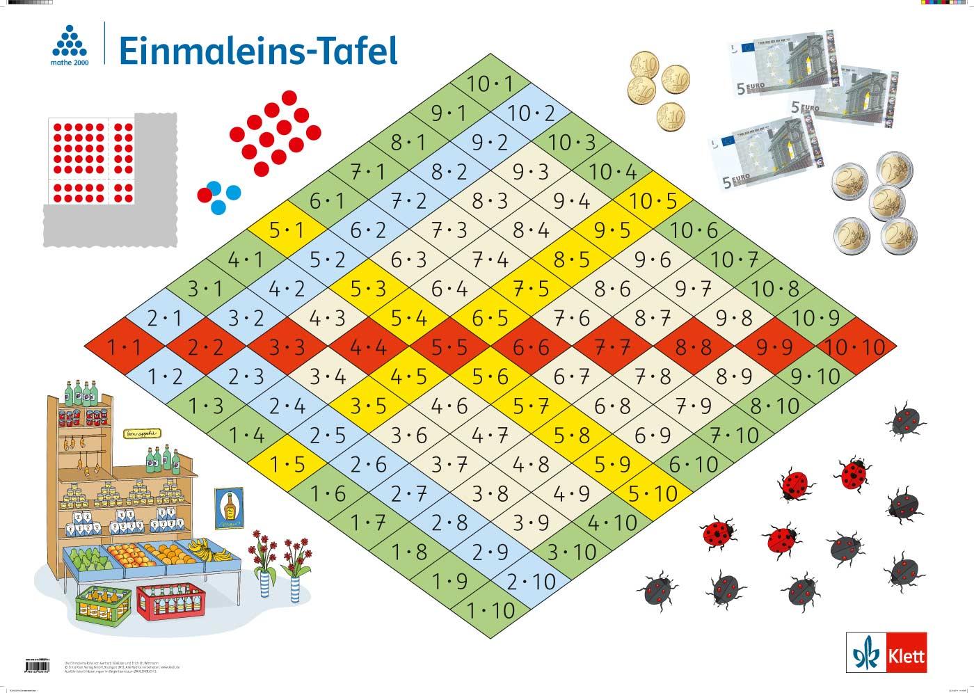 Rechenposter: Einspluseins und Einmaleins : Mathe 2000+